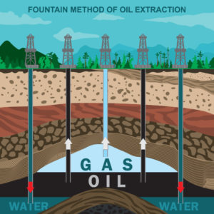 Fountain Method of Oil Extraction