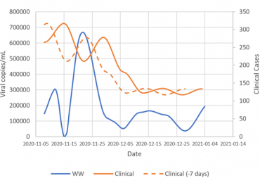 Wastewater and clinical LOESS models with optimal lag relationship of clinical data (-7 days)